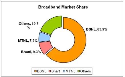 Indian Broadband Market Share