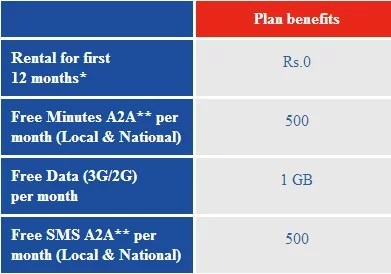 Aircel Postpaid tariff plans for iPhone 5