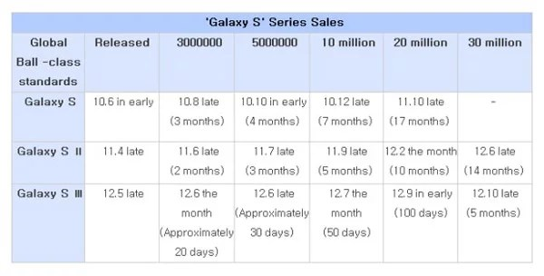 Global Samsung GALAXY S, SII and SIII sales