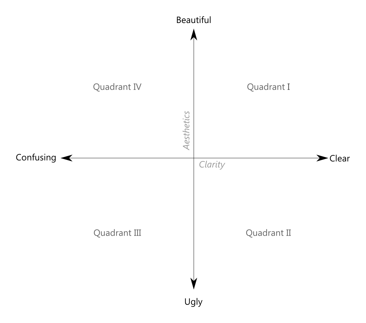 Clarity Or Aesthetics Part 2 A Tale Of Four Quadrants