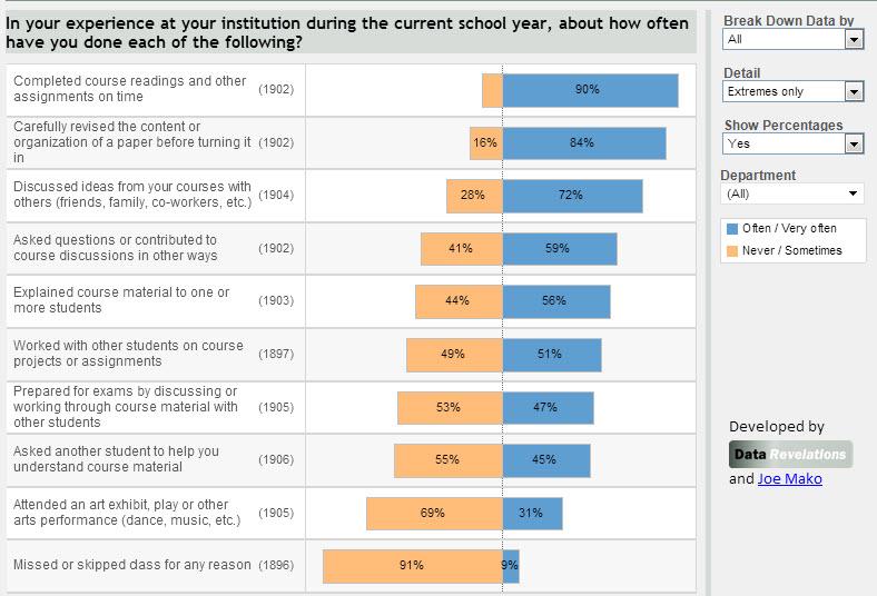 2) Visualizing Survey Data » Data Revelations