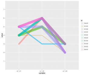 Parallel Coordinate Plot with ggplot2