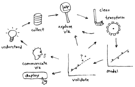 data-science-workflow-szilard