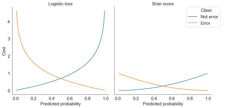 cost_single_sample