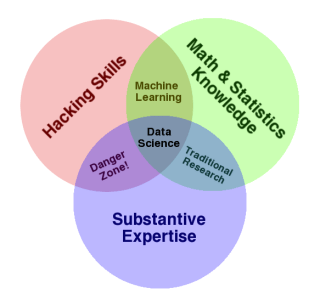 data_science_venn_diagram