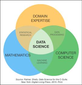 Data-Science-Venn-Diagram