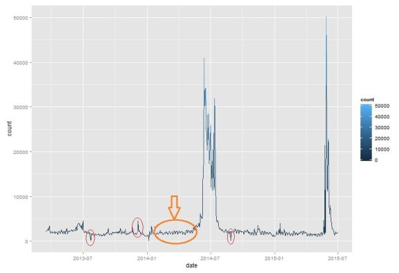 Noise in time series data