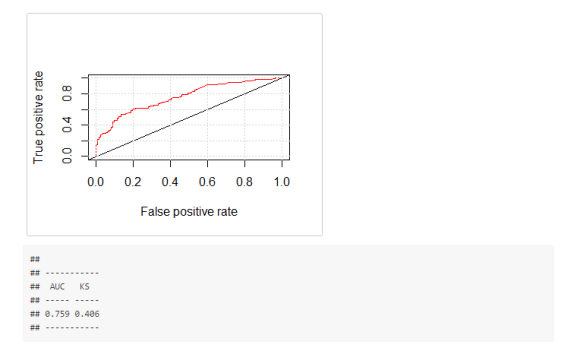 Model performance, ROC, AUC and KS
