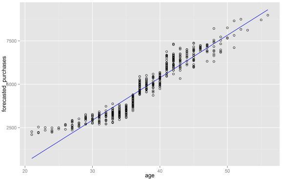 Measuring error in time