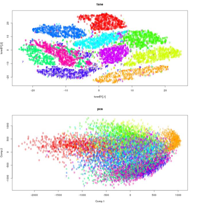 Jugando con las dimensiones: desde Clustering, PCA, t-SNE.... ¡hasta Carl Sagan!