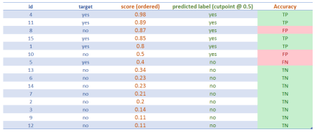 Data Science Live Book - Scoring, Model Performance & profiling - Update!