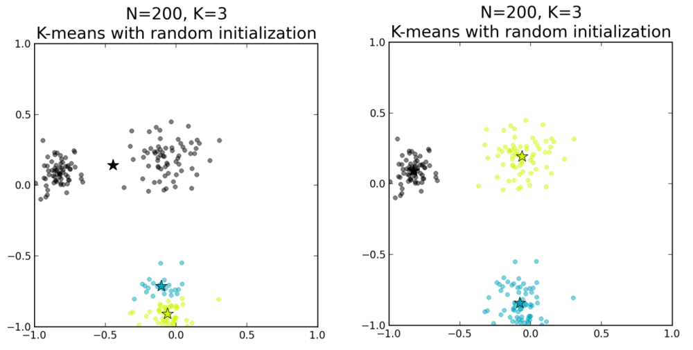 Improved Seeding For Clustering With K-Means++ (2/4)