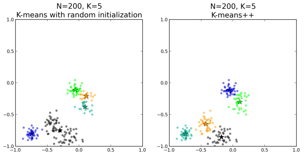 Improved Seeding For Clustering With K-Means++ (4/4)