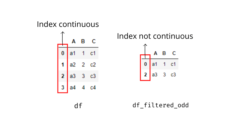 Dataframes with continuous and non-continuous indices