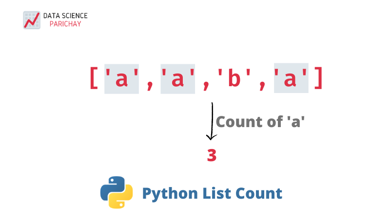 python count item frequency in a list banner