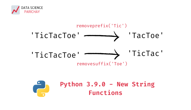 visualization of the working of removeprefix and removesuffix string functions in python 3.9