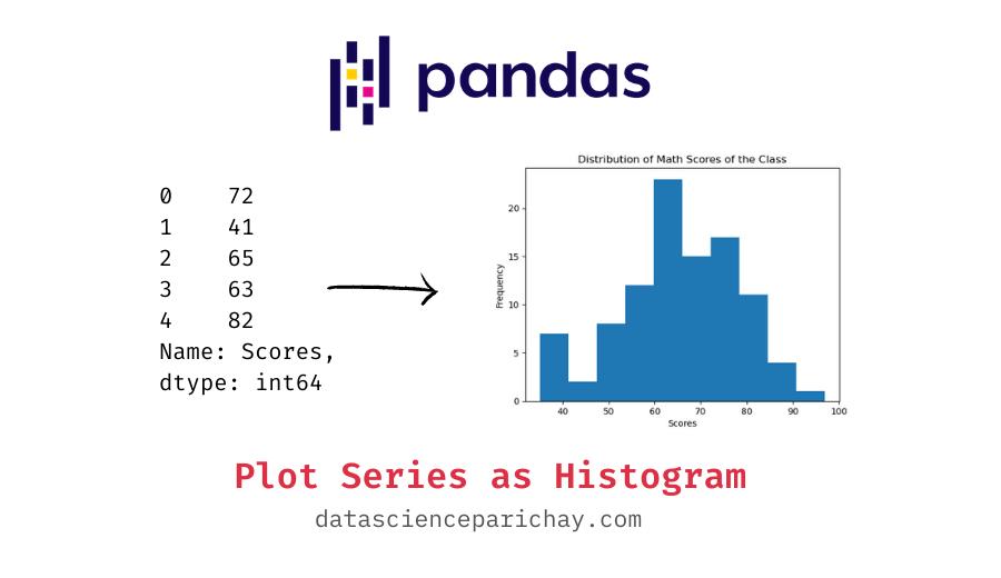 pandas series plotted as a histogram