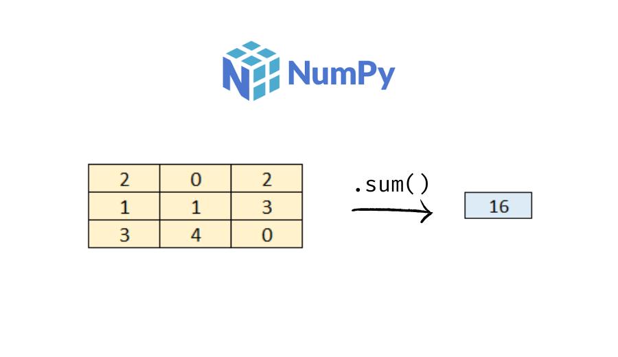 sum of values in numpy array