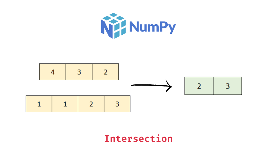Intersection of two numpy arrays