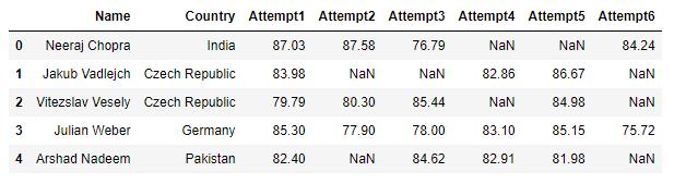 Dataframe showing data on men's javeline final at the 2021 olympics