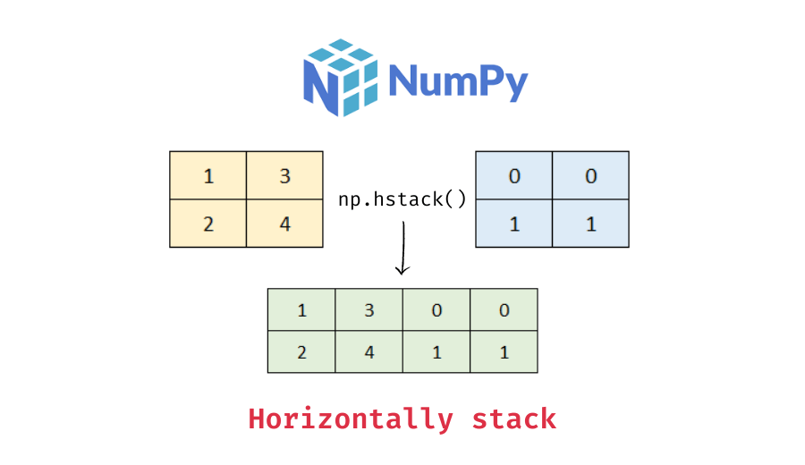 using numpy hstack to horizontally stack arrays
