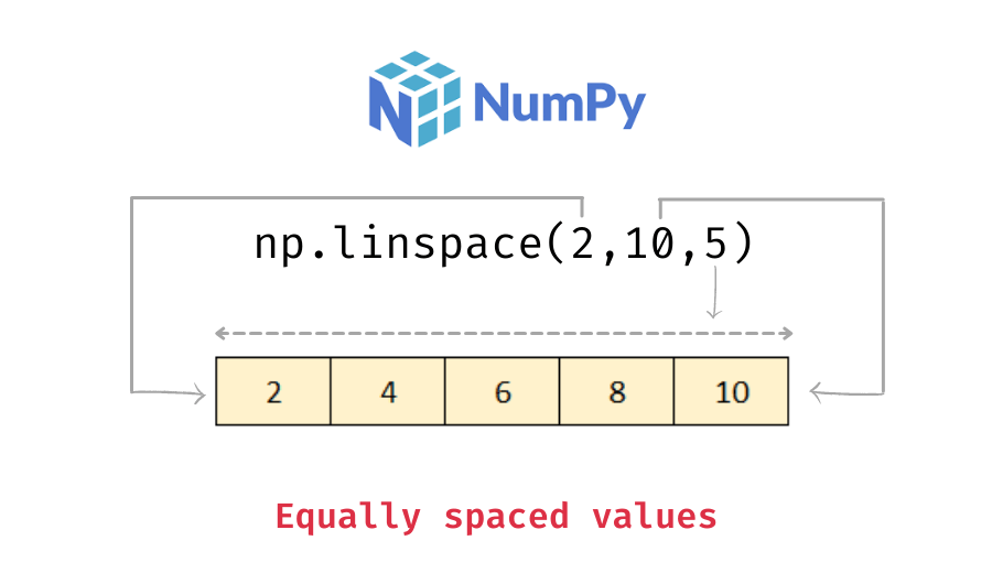 Numpy linspace function demonstration