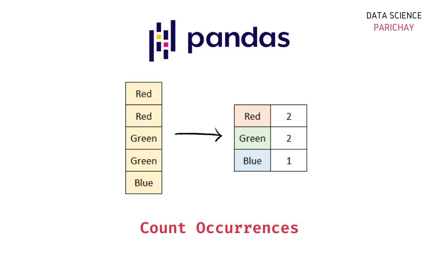 Count occurrences of value in column