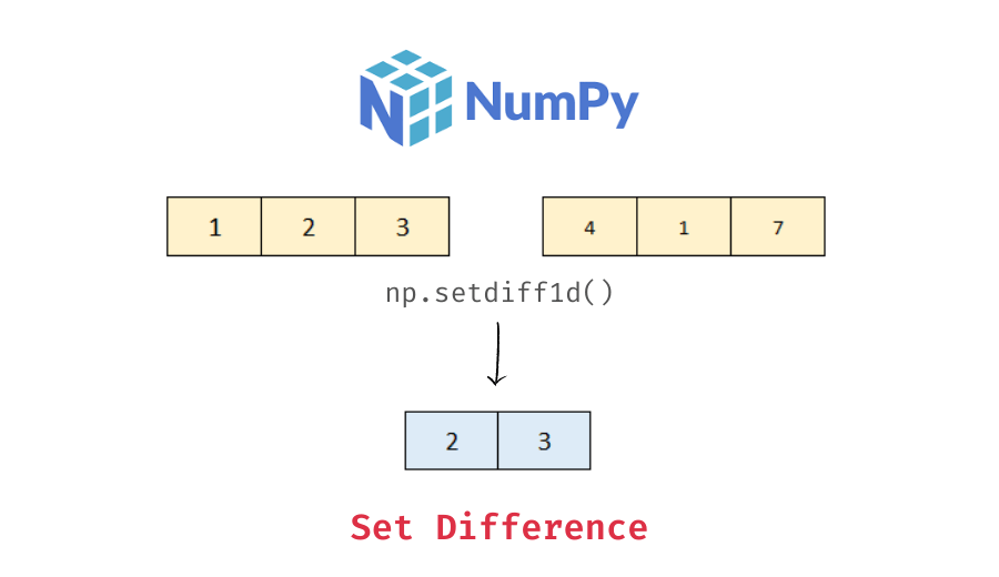 Set difference of two numpy arrays
