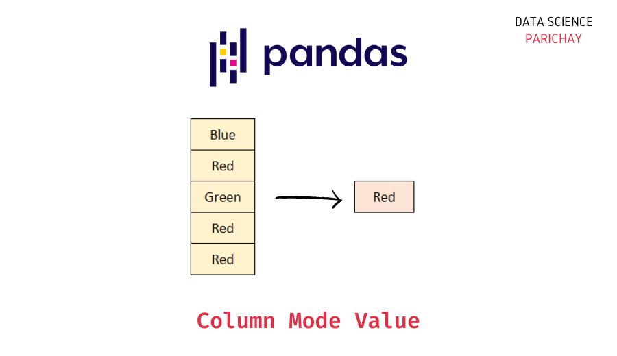 most frequent value in pandas column