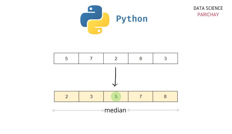 Median of a list in Python.