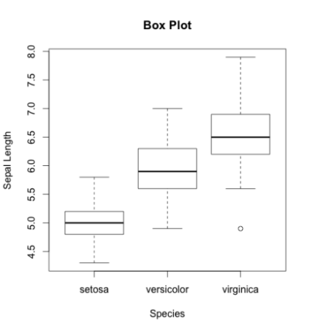 Plot-Box-plot-compare