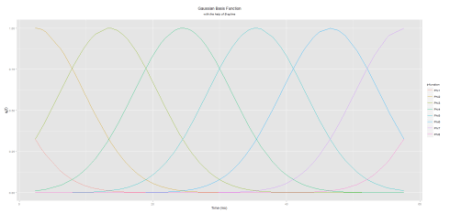 B-Splines Gaussian