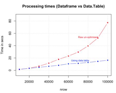 Dataframe-Vs-Data.Table