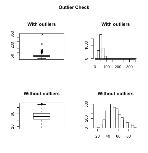 Identify, describe, plot, and remove the outliers from the dataset