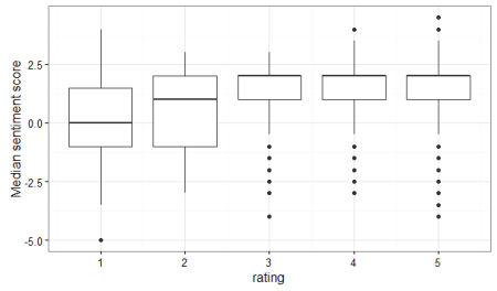 boxplot_median_sentiment