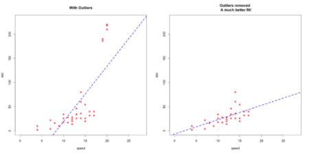 outliers effect on model fit