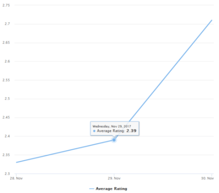 Analysing iOS App Store iTunes Reviews in R   R-bloggers