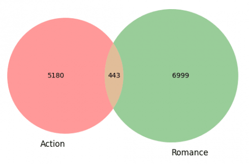 Action and Romance movies venn diagram