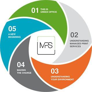 Datasharp - Copiers, Printers  Managed Print Services  Photocopiers