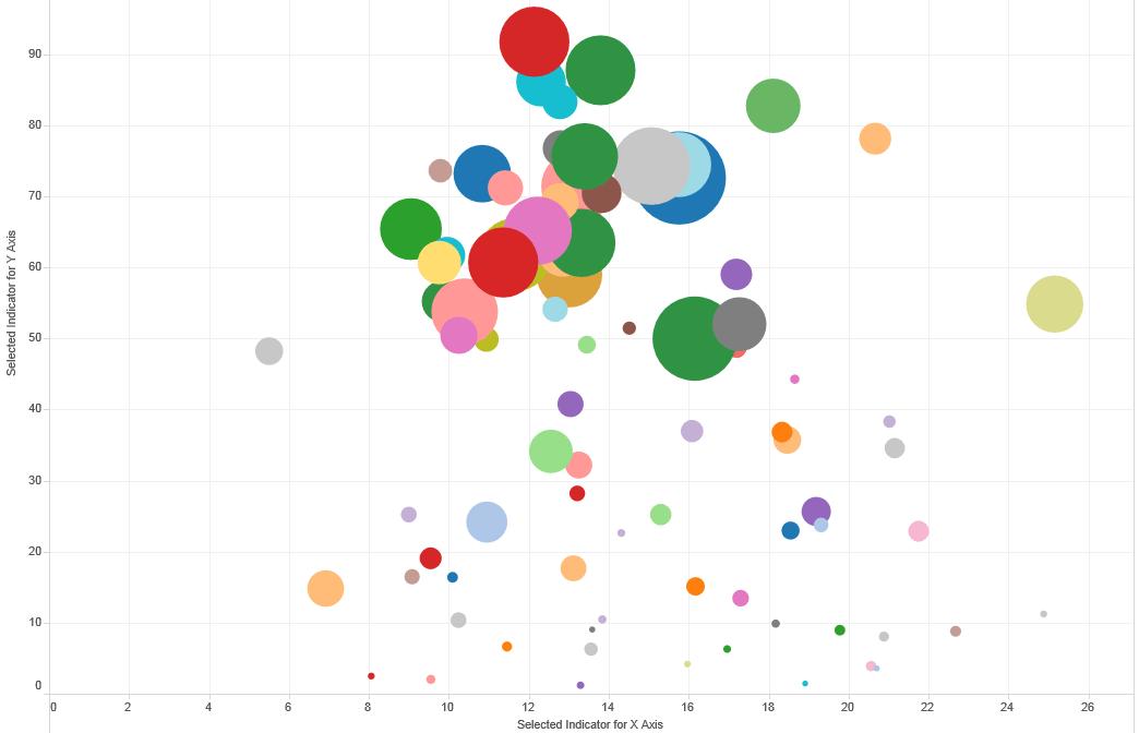 Image result for data visualisation