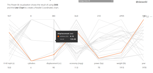 Using DAX to Normalize Data in Power BI