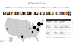 Power BI Sample - US Presidents Timeline