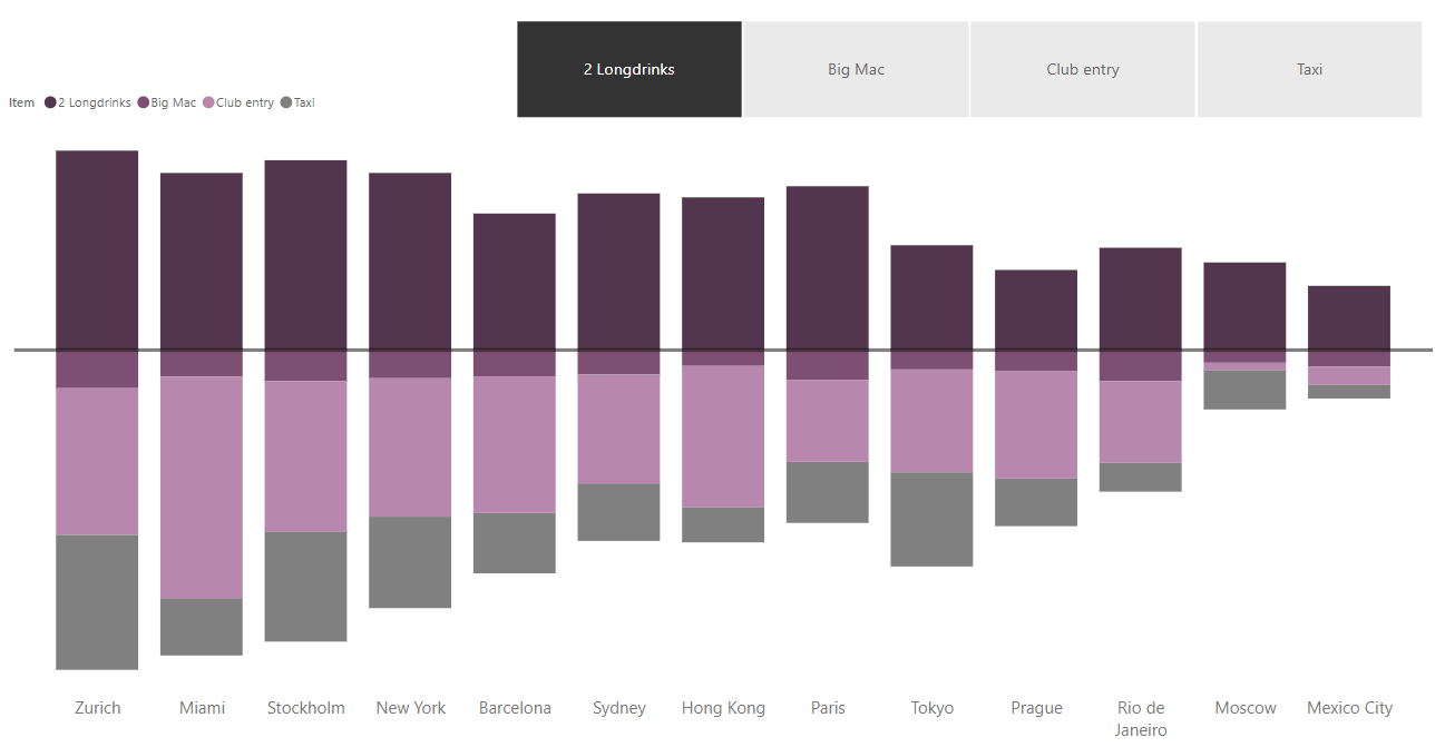 Create a Dynamic Diverging Stacked Bar Chart in Power BI (or Don't)