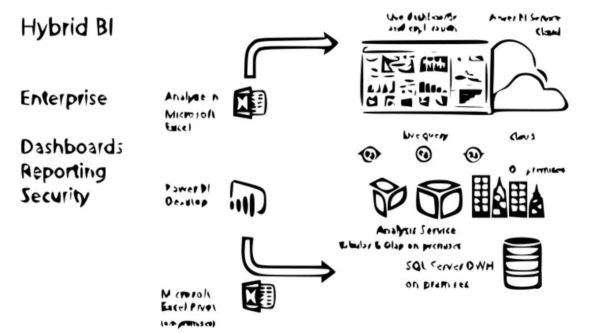 Hybrid BI: Power BI als Enterprise Reporting Tool
