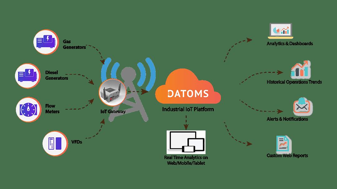ongc_asset_monitoring_datoms_iot_platform
