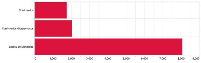 Gráfica 4. Comparativo entre el número de decesos por COVID-19 y el exceso de mortalidad en la Ciudad de México, al 20 de mayo de 2020