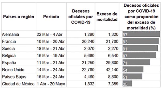 Tabla. Comparativo internacional entre el número de decesos por COVID-19 y el exceso de mortalidad, selección de países europeos y Ciudad de México