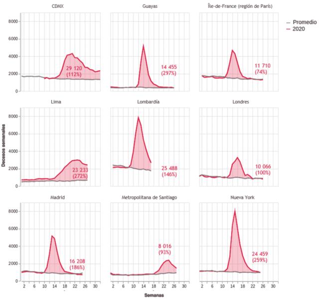 Exceso de mortalidad observado en varias ciudades y regiones durante la epidemia de covid-19, en decesos semanales
