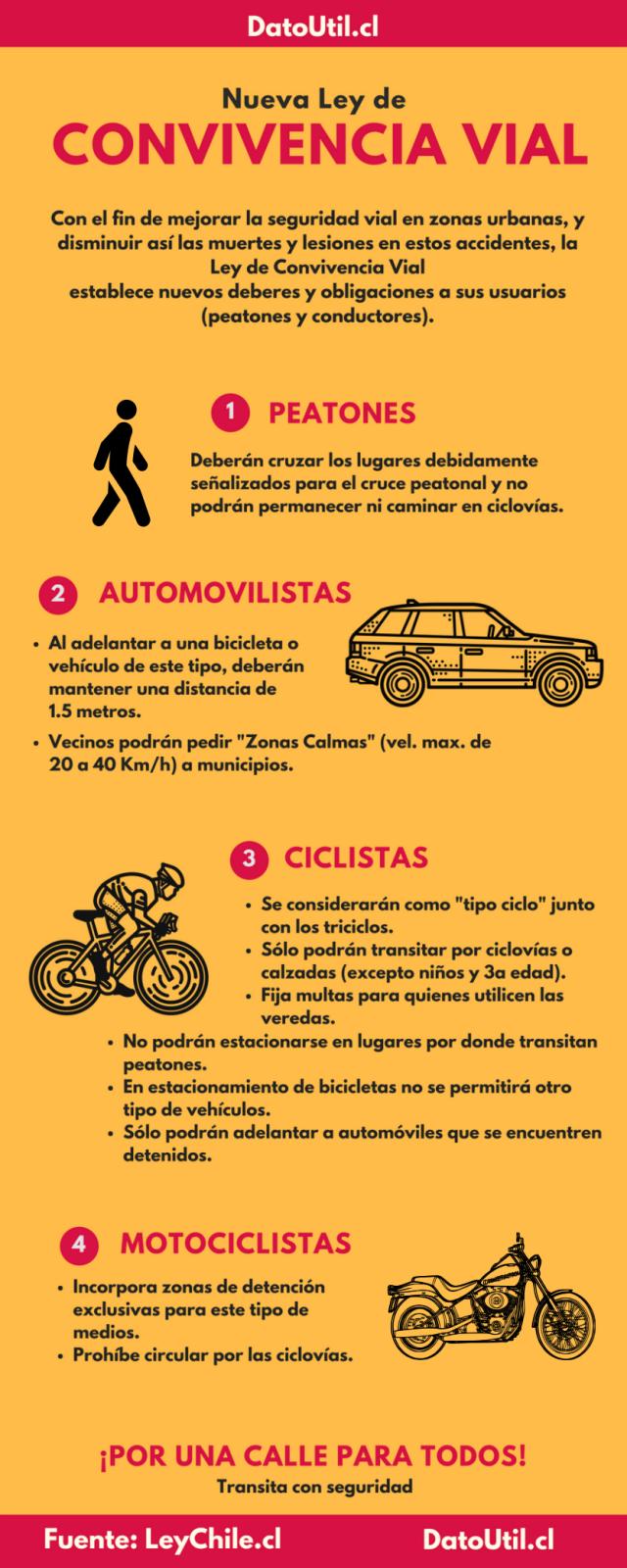 Infografía Ley Convicencia Vial
