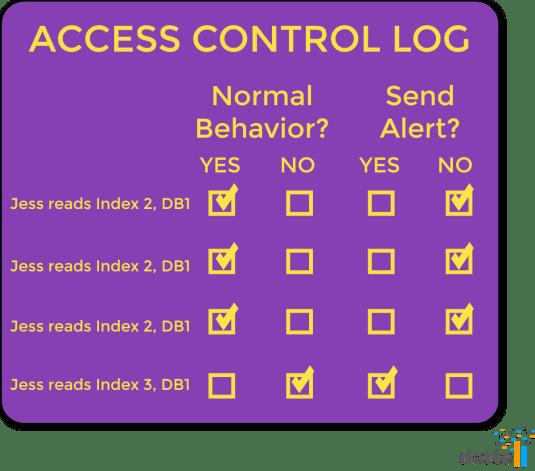 access control log